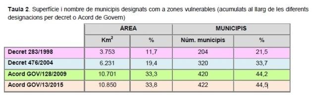 taula evolució municipis vulnerables